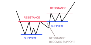 support_and_resistance
